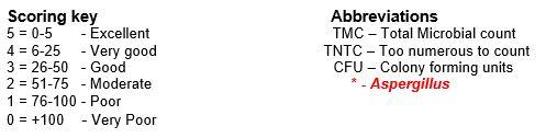 Triazolol Test Scoring & Abbreviations